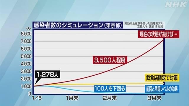 東京の感染者数シミュレーション 十分に減少させるには