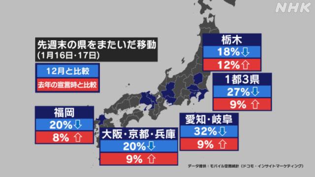 緊急事態宣言拡大後初の週末 都道府県またぐ移動は変化したか