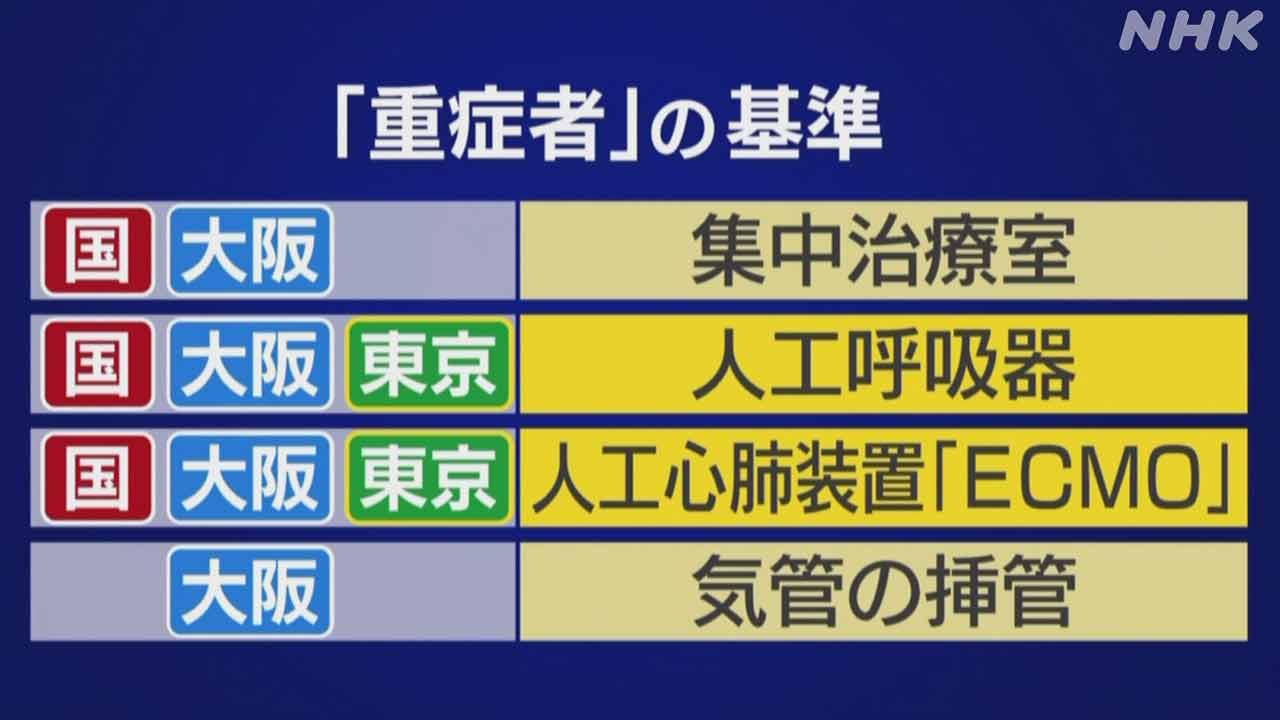 大阪 感染 の 昨日 者 数 コロナ