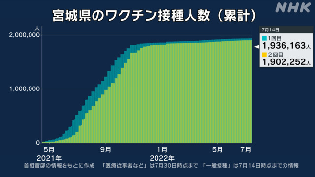 最新 コロナ 宮城 変異ウイルスの特徴・最新情報|NHK