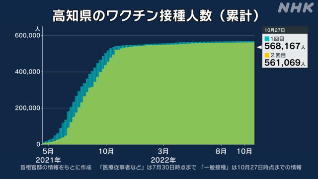 高知県コロナワクチン接種状況・接種率の最新情報 | NHK特設サイト