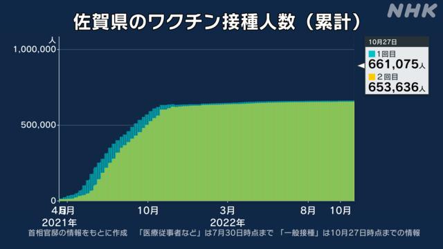 県 コロナ 情報 佐賀 【速報】佐賀県新型コロナウイルスの感染者数の最新情報まとめ|カユテガ