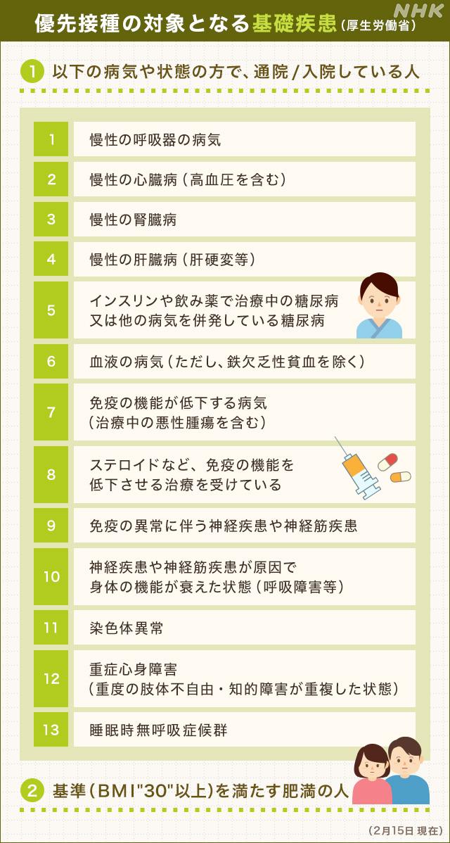 優先接種の基礎疾患