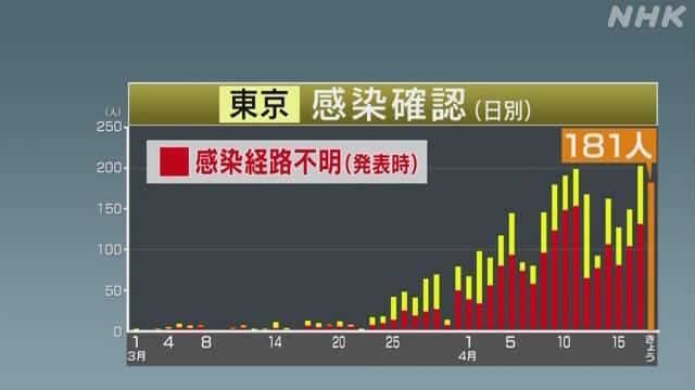 東京都 新たに181人感染確認 5人死亡 新型コロナウイルス