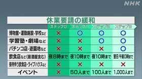 東京 都 ロード マップ コロナ