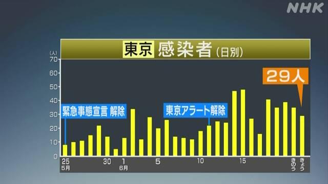 東京 感染 者 数 グラフ