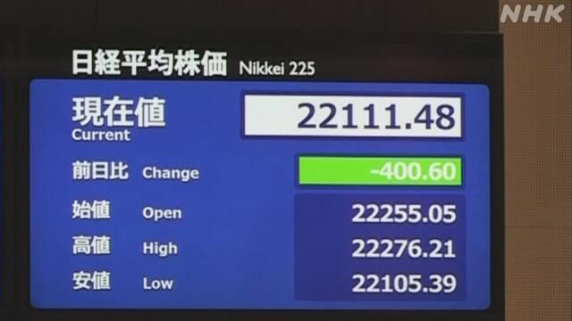 株価400円超値下がり新型コロナ感染拡大の警戒感から | NHKニュース