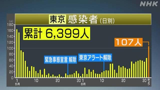 東京 感染者 推移表