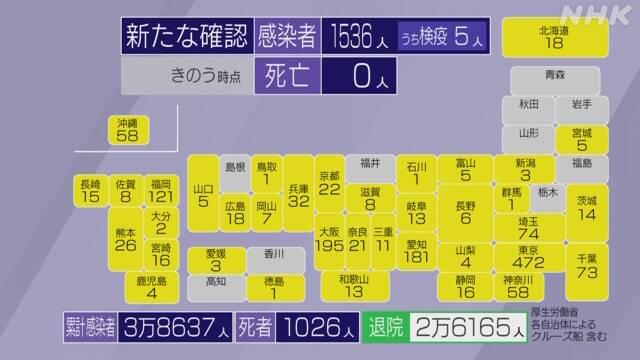 コロナ 高知 速報 県
