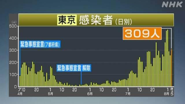 東京都 新型コロナ新たな感染は309人 200人以上は8日連続