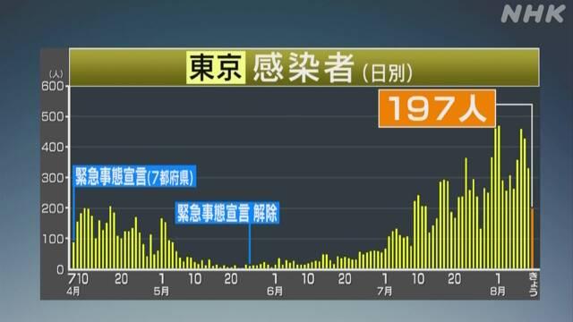 東京都 新たに197人 新型コロナ感染確認 約56%が20-30代 | NHKニュース