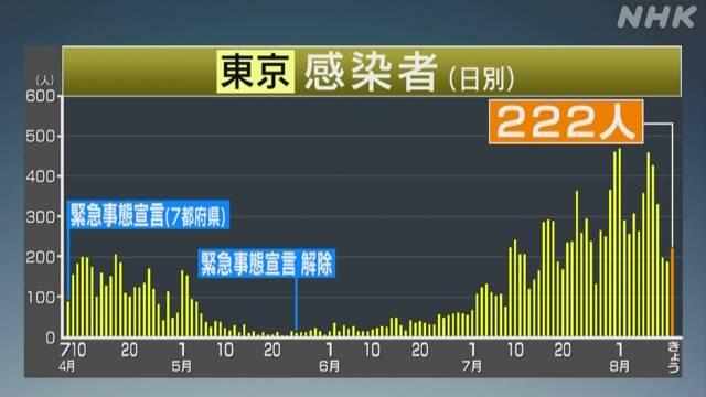 東京 新型コロナ 新たに222人感染確認 200人超は今月9日以来