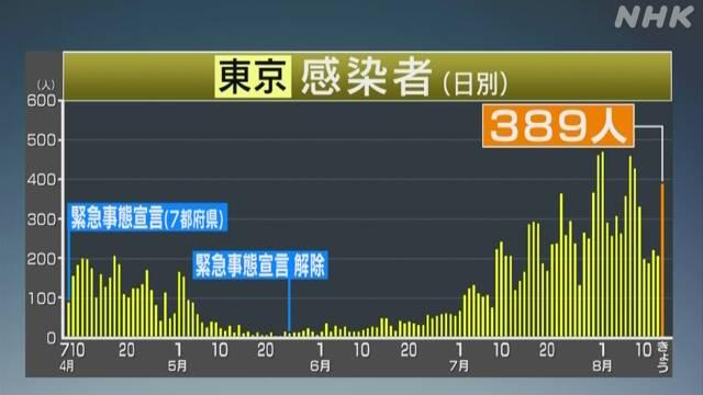 者 東京 コロナ ウイルス 都 数 感染
