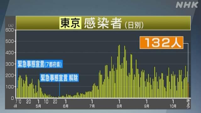 コロナ 感染 者 数 東京 グラフ
