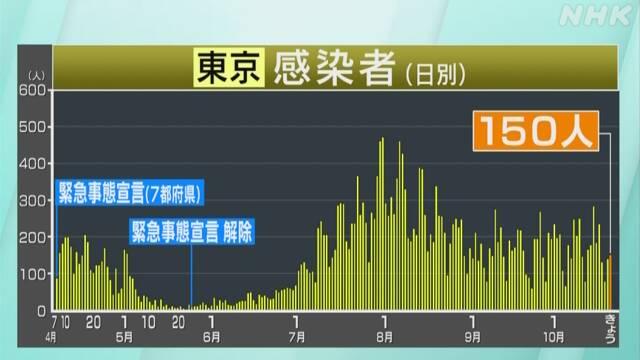 感染 都 新型 東京 コロナ ウイルス 者 数
