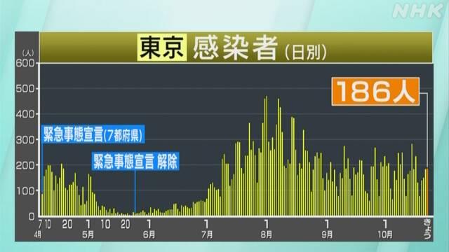 東京都 新型コロナ 3人死亡 186人感染確認 100人以上は4日連続 | 新型 ...