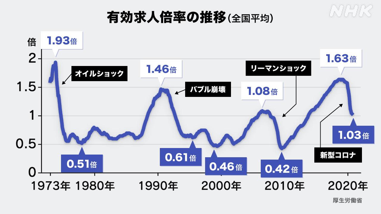 データで読む】有効求人倍率1.03倍 その歴史を振り返ると… | 新型コロナ 経済影響 | NHKニュース