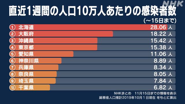 者 埼玉 人数 今日 の 感染 コロナ