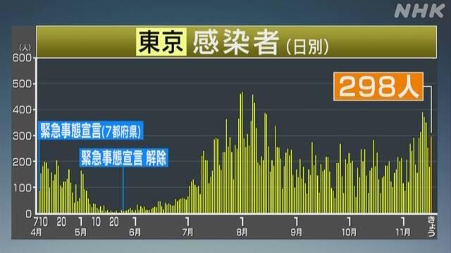 東京 コロナ 感染確認298人 重症者は緊急事態宣言解除後で最多