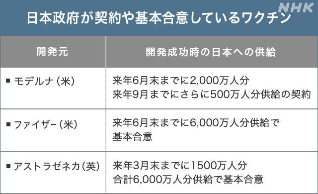 日本 の 製薬 会社 コロナ ワクチン