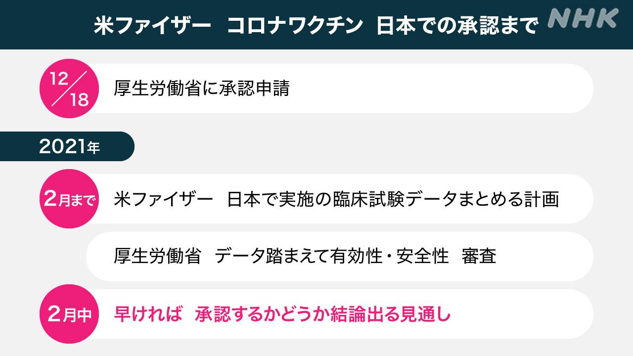 ファイザー コロナワクチン 日本で承認申請 早ければ2月に結論