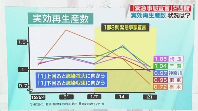 再 大阪 実効 生産 数