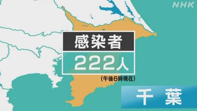 コロナ 千葉 者 今日 感染 県