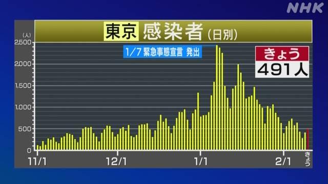 都 数 者 の 感染 東京 本日 コロナ