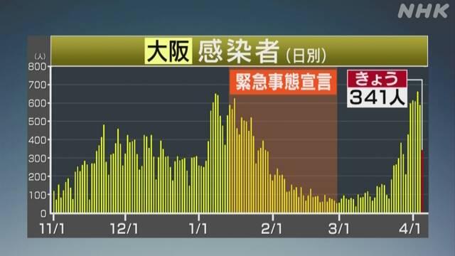 大阪 コロナ 感染 者 関西特設サイト 新型コロナウイルス | NHK