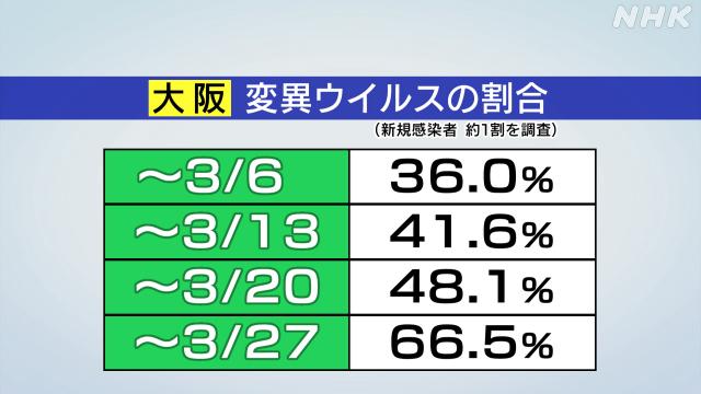 大阪 コロナ 感染 者 大阪府 新型コロナ関連情報 - Yahoo!ニュース