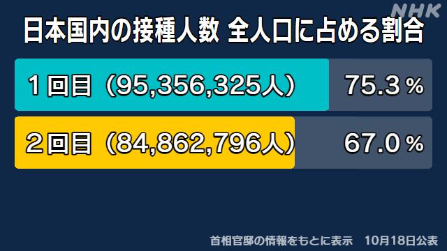コロナワクチン1回目接種 全人口の75%余【都道府県別データ】