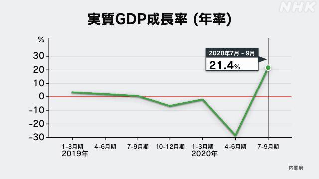 経済データで見る新型コロナの半年