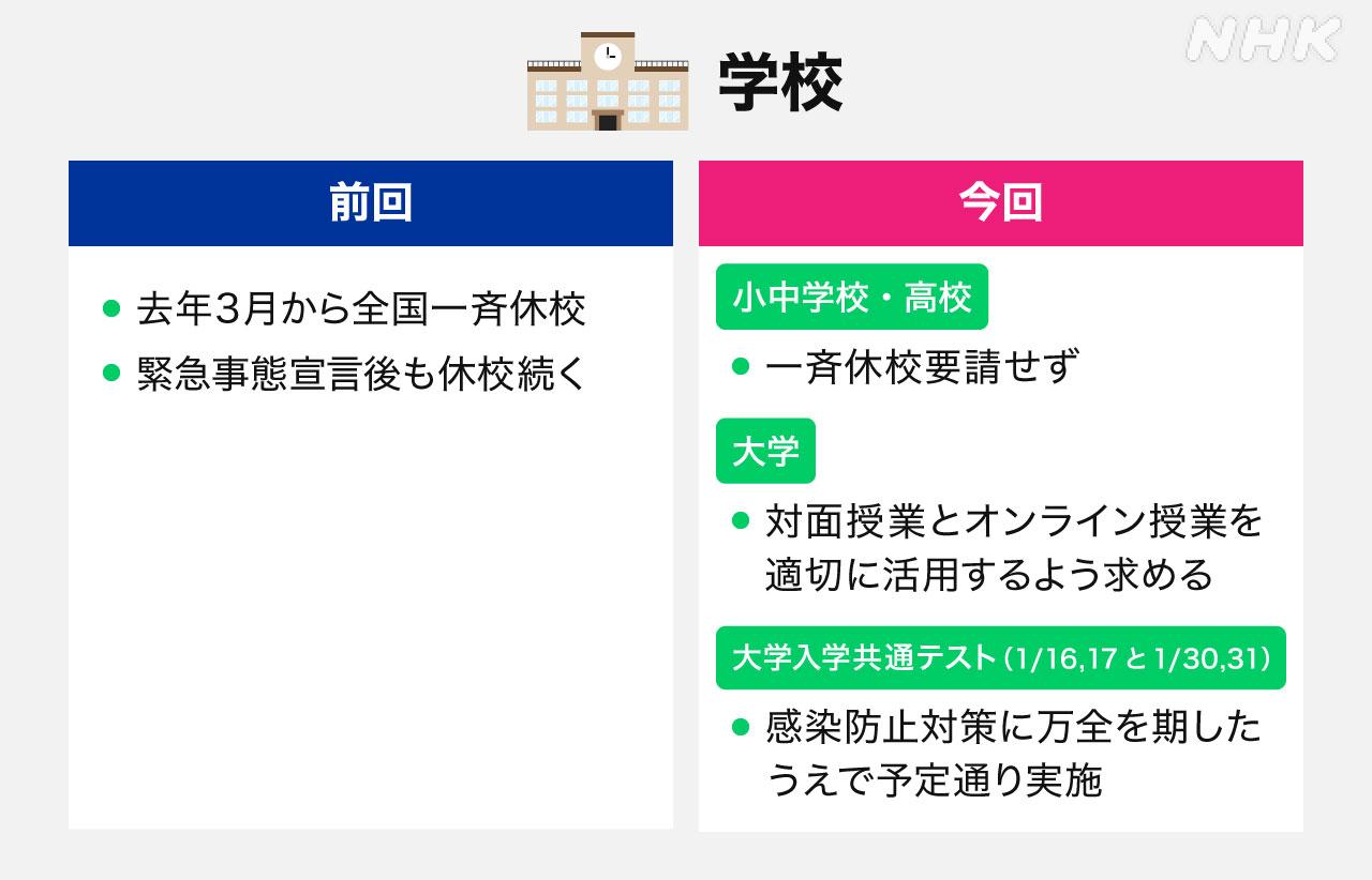 事態 宣言 事態 宣言 緊急 違い 非常 日本の「緊急事態宣言」とアメリカの「非常事態宣言」は何が違うの?慎重な日本、スピード重視のアメリカ比較