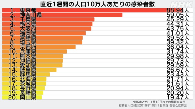 都 数 感染 自治体 者 東京 別 コロナ 国内感染1230人超、神奈川、沖縄で過去最多 :