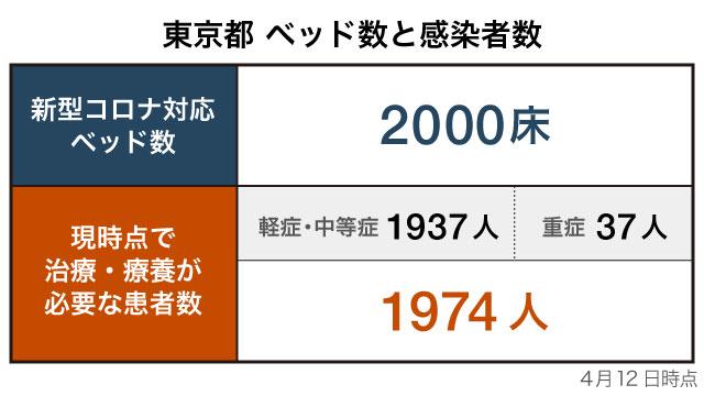 医療 崩壊 大阪