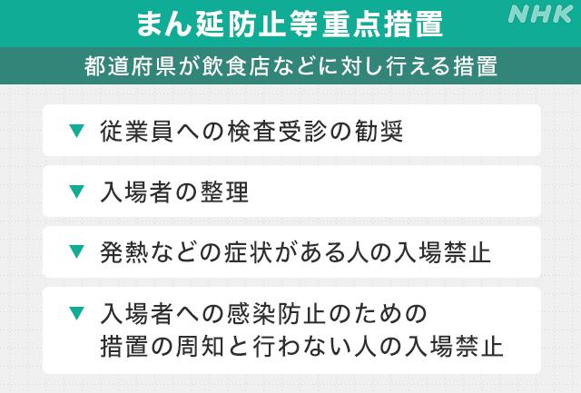 まん延防止等重点措置」とは?|NHK