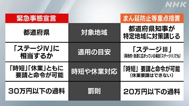 東京も「まん延防止等重点措置」要請 緊急事態宣言との違いは|NHK