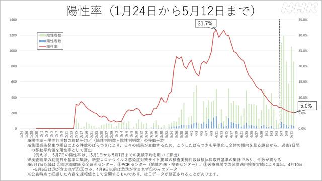 東京 都 の pcr 検査 人数