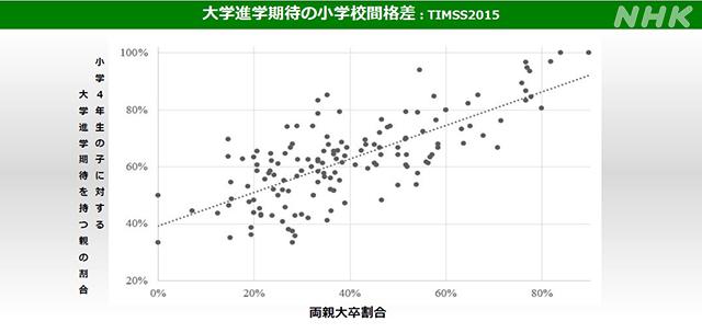 新型コロナが突きつけた「教育格差」(後編)|特集記事|NHK 教育 ...