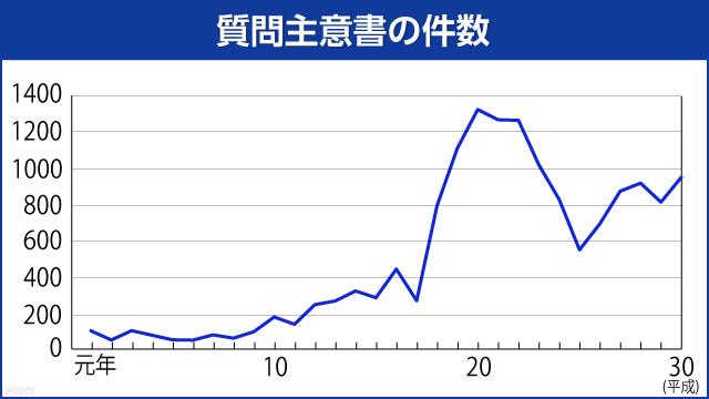 """霞が関の嫌われ者 """"質問主意書""""って何? NHK NEWS WEB"""