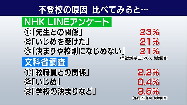 NHKが行った調査で不登校の理由は「先生との関係」が23%、「いじめを受けた」が21%「決まりや校則になじめない」が21%。これを文部科学省が行った調査と比較すると「教職員との関係」は2.2%「いじめ」は0.4%、「学校の決まりなど」は3.5%でした。