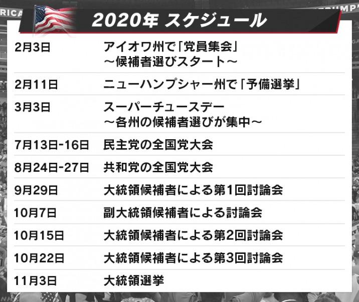 大統領 選挙 2020