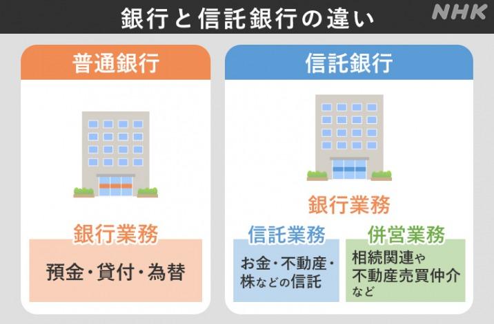 三井 住友 信託 銀行 インターネット バンキング