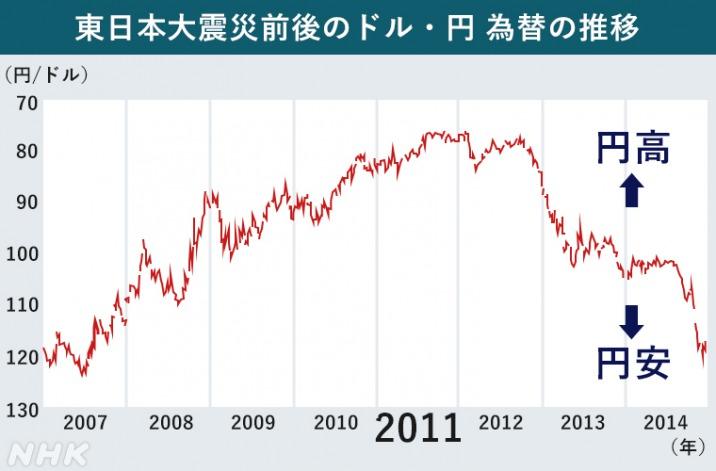 入 円 安 輸出 円 高