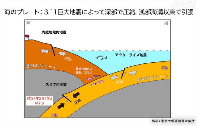 地震 アウター ライズ