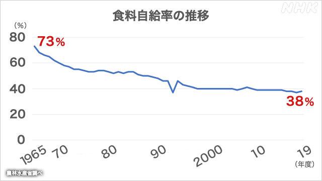 自給 は 率 日本 の の 食料 牛肉