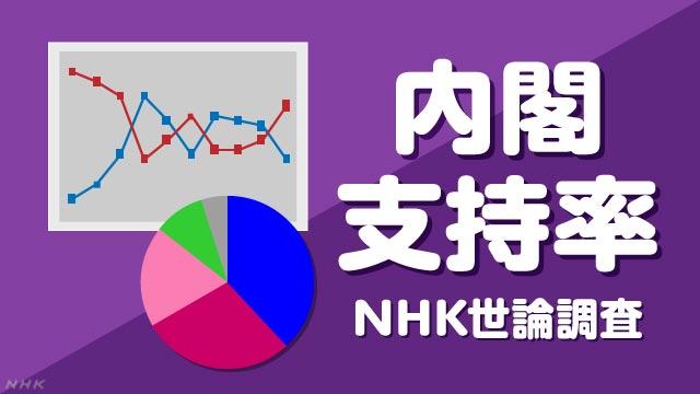 内閣支持率(NHK世論調査)