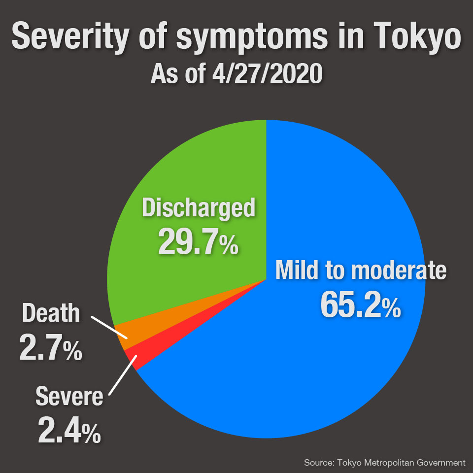 Graph: Severity of symptoms in Tokyo