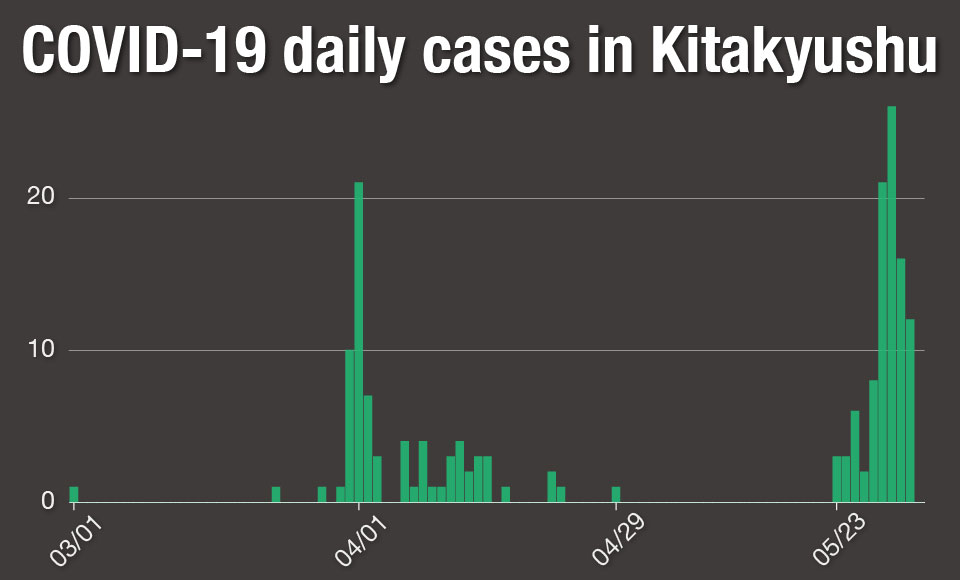 Graph: COVID-19 daily cases in Kitakyushu