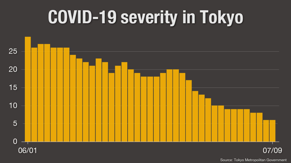 chart1: Severity in Tokyo